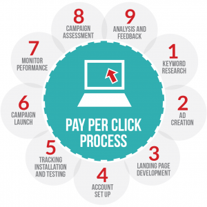 This Images Shows The Pay-Per-Click Advertising Process for Software & Hardware Companies