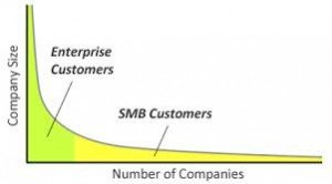 Image showing the relative size of Enterprise vs. the SME or SMB market