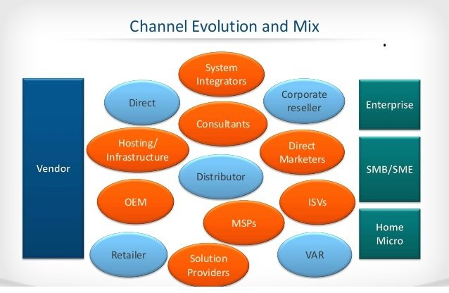 Image showing the Many Channel Choices for Software & Hardware Companies