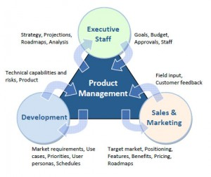 Product Planning/Management requires and inter-disciplinary approach