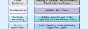 Image showing the New Product Marketing, Management & Development Process