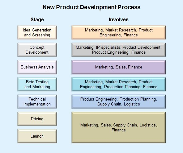 Product development process for Product development firms