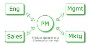 Tech Product Management graphic