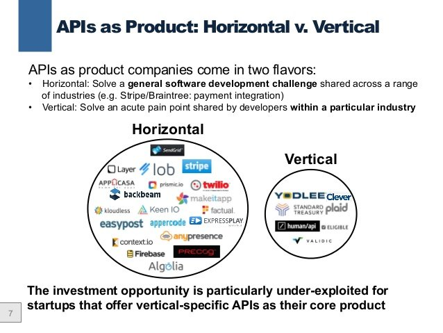 Graphic image depicting horizontal vs. vertical software product marketing with APIs