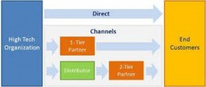 Graphic showing the types of different technology sales distribution channels
