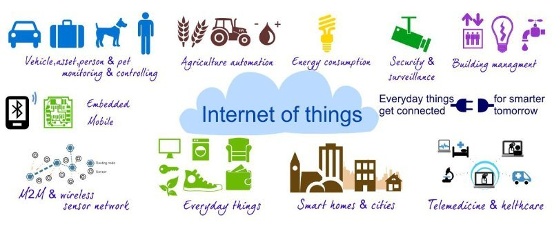 This Image Depicts many of the IoT market segments
