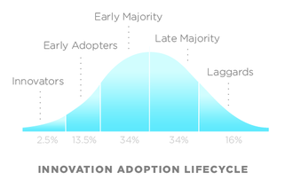Image showing The Technology Adoption Life Cycle as a key aspect of early stage tech sales & marketing