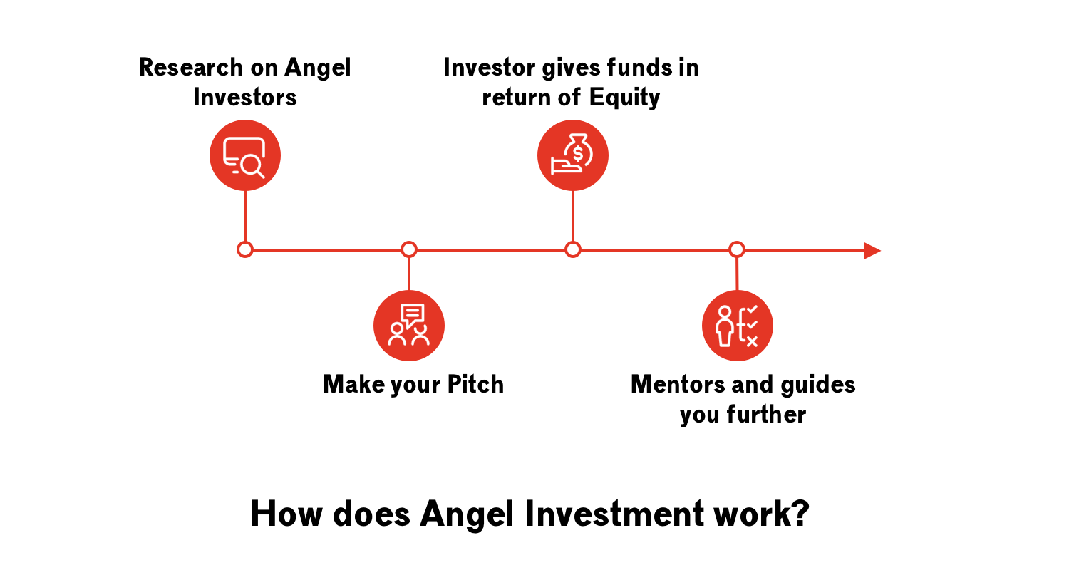 The Angel Financing Proces