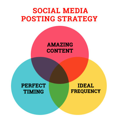 Content, Post Timing and Frequency are all important to a Tech Startup Social Media Strategy